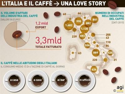 Abitudini alimentari: il 97% per cento degli italiani beve caffè